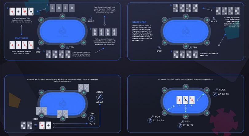 Использование технологии P2P перетасовки карт в руме Virtue Poker.