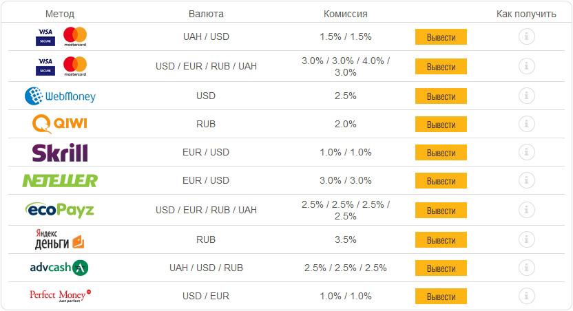Платежные системы для пополнения счета в руме PokerMatch.